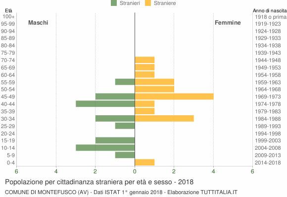 Grafico cittadini stranieri - Montefusco 2018