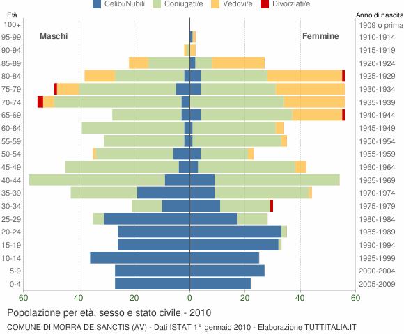 Grafico Popolazione per età, sesso e stato civile Comune di Morra De Sanctis (AV)