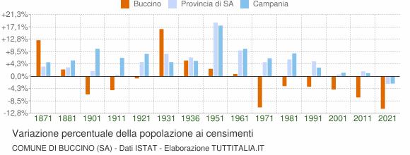 Grafico variazione percentuale della popolazione Comune di Buccino (SA)