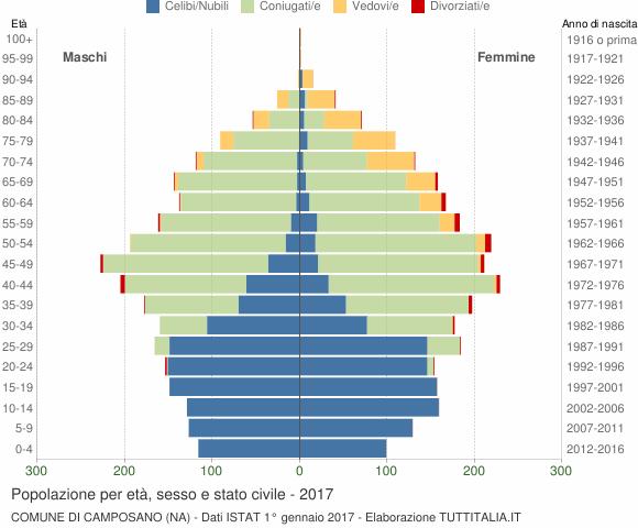 Grafico Popolazione per età, sesso e stato civile Comune di Camposano (NA)