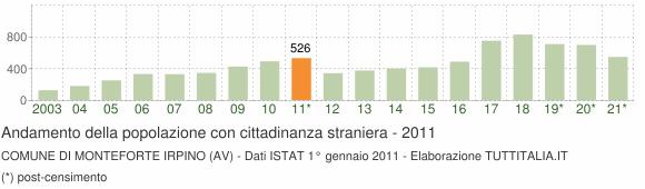 Grafico andamento popolazione stranieri Comune di Monteforte Irpino (AV)