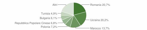 Grafico cittadinanza stranieri - Monteforte Irpino 2011