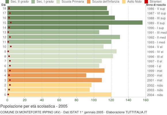 Grafico Popolazione in età scolastica - Monteforte Irpino 2005