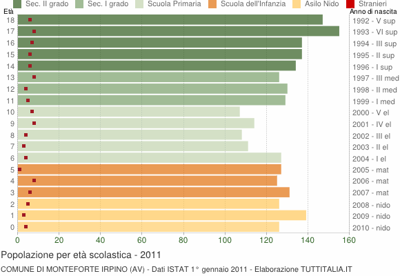 Grafico Popolazione in età scolastica - Monteforte Irpino 2011