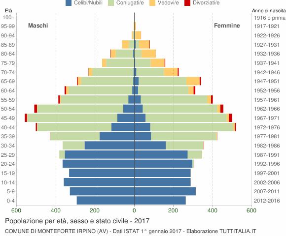 Grafico Popolazione per età, sesso e stato civile Comune di Monteforte Irpino (AV)