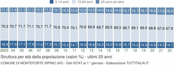 Grafico struttura della popolazione Comune di Monteforte Irpino (AV)