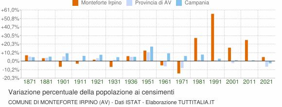 Grafico variazione percentuale della popolazione Comune di Monteforte Irpino (AV)