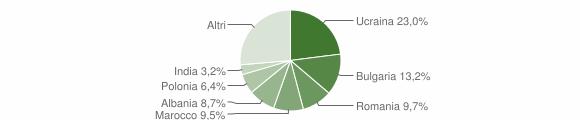 Grafico cittadinanza stranieri - Pompei 2019