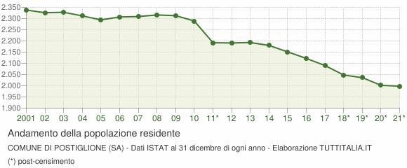 Andamento popolazione Comune di Postiglione (SA)