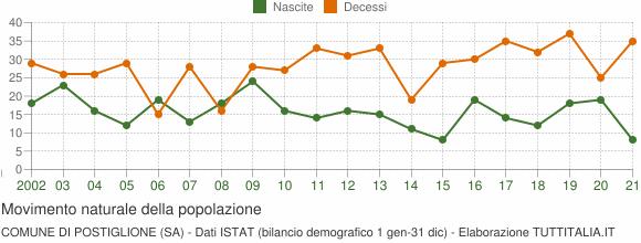 Grafico movimento naturale della popolazione Comune di Postiglione (SA)