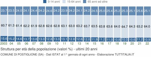 Grafico struttura della popolazione Comune di Postiglione (SA)