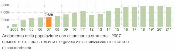 Grafico andamento popolazione stranieri Comune di Salerno