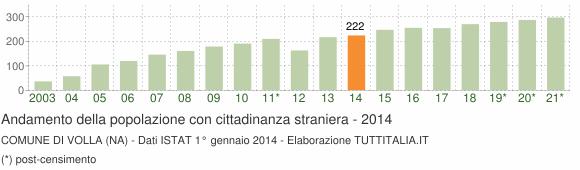 Grafico andamento popolazione stranieri Comune di Volla (NA)