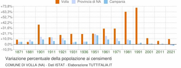 Grafico variazione percentuale della popolazione Comune di Volla (NA)