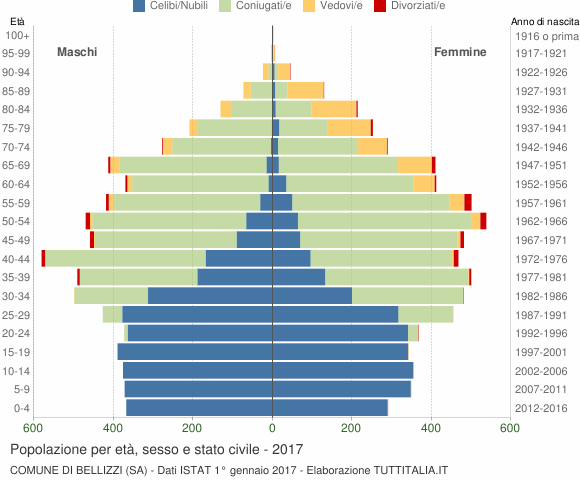 Grafico Popolazione per età, sesso e stato civile Comune di Bellizzi (SA)