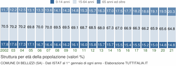 Grafico struttura della popolazione Comune di Bellizzi (SA)
