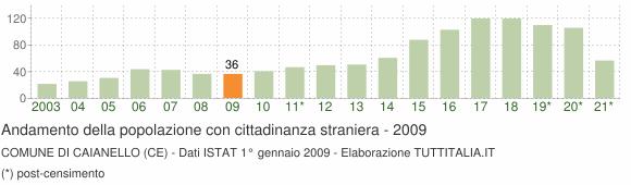 Grafico andamento popolazione stranieri Comune di Caianello (CE)