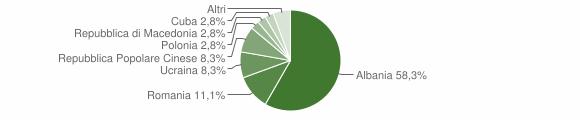 Grafico cittadinanza stranieri - Caianello 2009