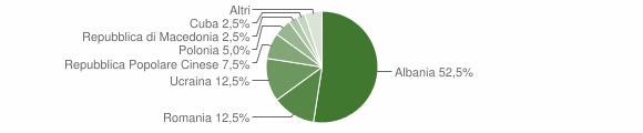 Grafico cittadinanza stranieri - Caianello 2010