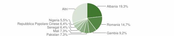 Grafico cittadinanza stranieri - Caianello 2019