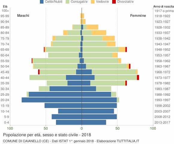 Grafico Popolazione per età, sesso e stato civile Comune di Caianello (CE)