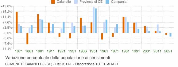 Grafico variazione percentuale della popolazione Comune di Caianello (CE)