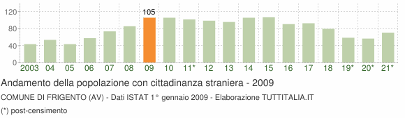 Grafico andamento popolazione stranieri Comune di Frigento (AV)