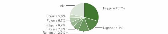 Grafico cittadinanza stranieri - Frigento 2016