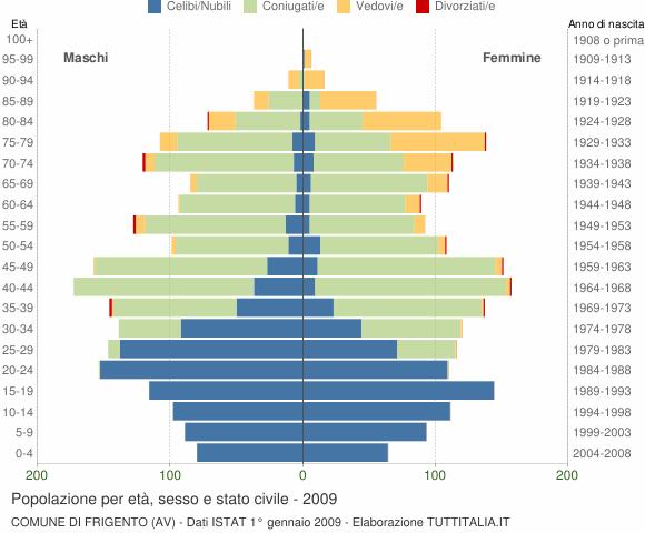 Grafico Popolazione per età, sesso e stato civile Comune di Frigento (AV)