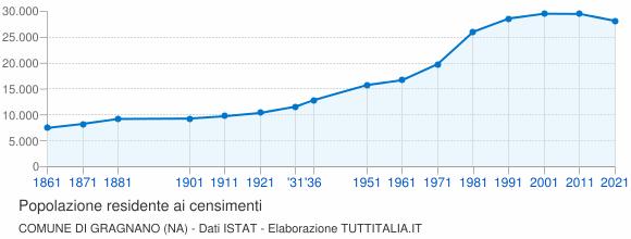 Grafico andamento storico popolazione Comune di Gragnano (NA)