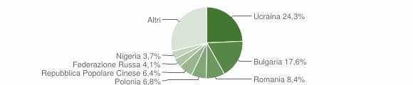 Grafico cittadinanza stranieri - Gragnano 2019
