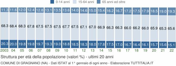 Grafico struttura della popolazione Comune di Gragnano (NA)