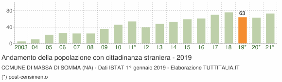 Grafico andamento popolazione stranieri Comune di Massa di Somma (NA)