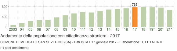 Grafico andamento popolazione stranieri Comune di Mercato San Severino (SA)