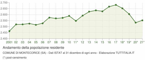 Andamento popolazione Comune di Montecorice (SA)