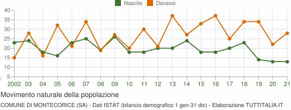 Grafico movimento naturale della popolazione Comune di Montecorice (SA)