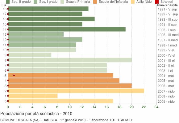 Grafico Popolazione in età scolastica - Scala 2010