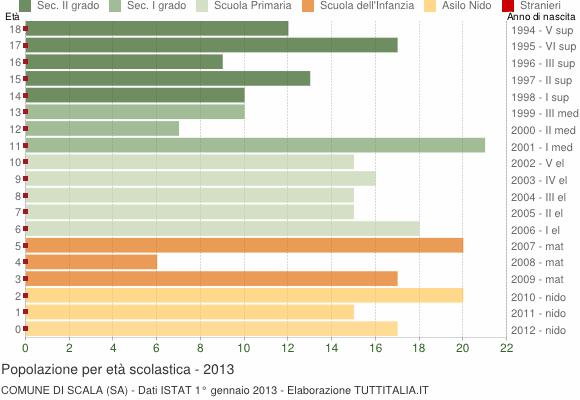 Grafico Popolazione in età scolastica - Scala 2013
