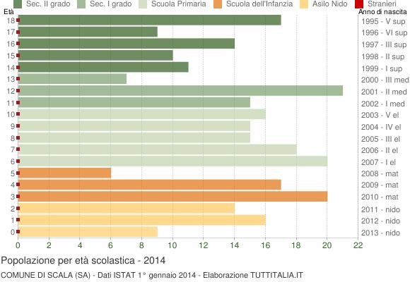Grafico Popolazione in età scolastica - Scala 2014