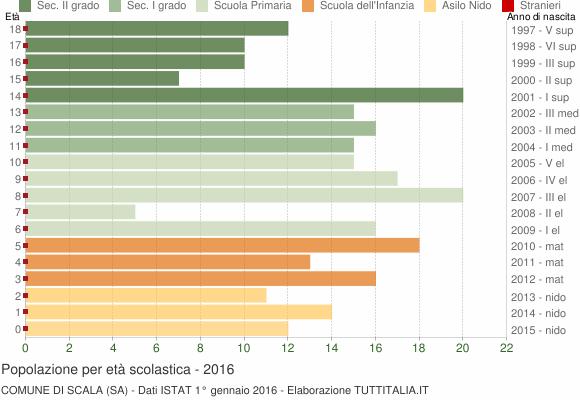 Grafico Popolazione in età scolastica - Scala 2016