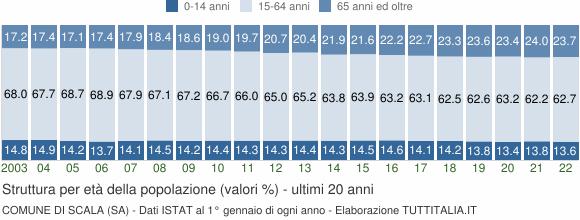 Grafico struttura della popolazione Comune di Scala (SA)