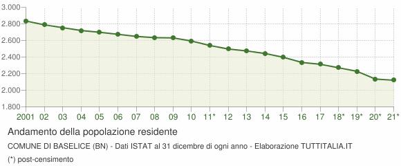 Andamento popolazione Comune di Baselice (BN)