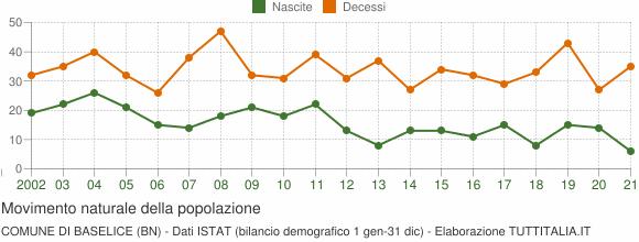 Grafico movimento naturale della popolazione Comune di Baselice (BN)