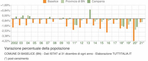 Variazione percentuale della popolazione Comune di Baselice (BN)