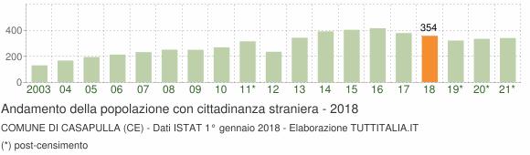 Grafico andamento popolazione stranieri Comune di Casapulla (CE)
