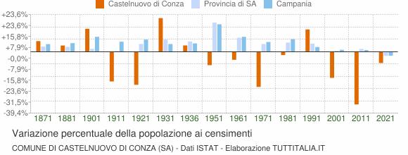 Grafico variazione percentuale della popolazione Comune di Castelnuovo di Conza (SA)