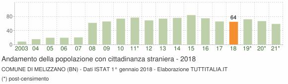 Grafico andamento popolazione stranieri Comune di Melizzano (BN)