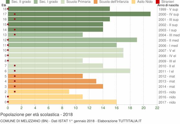 Grafico Popolazione in età scolastica - Melizzano 2018