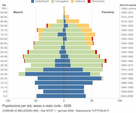 Grafico Popolazione per età, sesso e stato civile Comune di Melizzano (BN)