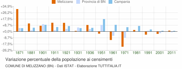 Grafico variazione percentuale della popolazione Comune di Melizzano (BN)